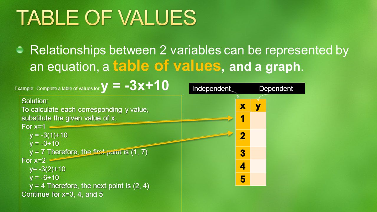Relationships between 2 variables can be represented by an equation, a table of values, and a graph. Example: Complete a table of values for y = -3x+1