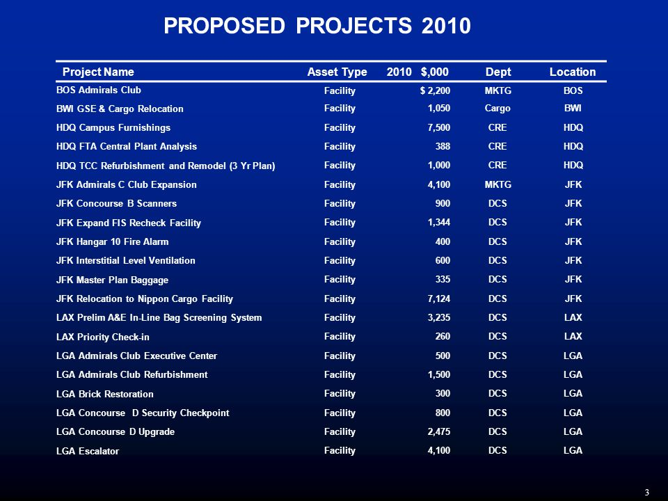 3 PROPOSED PROJECTS 2010 Project NameAsset Type2010 $,000DeptLocation BOS Admirals Club Facility$ 2,200MKTGBOS BWI GSE & Cargo Relocation Facility1,050CargoBWI HDQ Campus Furnishings Facility7,500CREHDQ HDQ FTA Central Plant Analysis Facility388CREHDQ HDQ TCC Refurbishment and Remodel (3 Yr Plan) Facility1,000CREHDQ JFK Admirals C Club Expansion Facility4,100MKTGJFK JFK Concourse B Scanners Facility900DCSJFK JFK Expand FIS Recheck Facility Facility1,344DCSJFK JFK Hangar 10 Fire Alarm Facility400DCSJFK JFK Interstitial Level Ventilation Facility600DCSJFK JFK Master Plan Baggage Facility335DCSJFK JFK Relocation to Nippon Cargo Facility Facility7,124DCSJFK LAX Prelim A&E In-Line Bag Screening System Facility3,235DCSLAX LAX Priority Check-in Facility260DCSLAX LGA Admirals Club Executive Center Facility 500DCSLGA LGA Admirals Club Refurbishment Facility1,500DCSLGA LGA Brick Restoration Facility300DCSLGA LGA Concourse D Security Checkpoint Facility800DCSLGA LGA Concourse D Upgrade Facility2,475DCSLGA LGA Escalator Facility4,100DCSLGA
