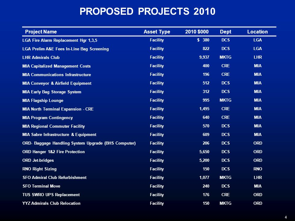4 PROPOSED PROJECTS 2010 Project NameAsset Type 2010 $000 DeptLocation LGA Fire Alarm Replacement Hgr 1,3,5 Facility$ 380DCSLGA LGA Prelim A&E Fees In-Line Bag Screening Facility822DCSLGA LHR Admirals Club Facility9,937MKTGLHR MIA Capitalized Management Costs Facility400CREMIA MIA Communications Infrastructure Facility196CREMIA MIA Conveyor & Airfield Equipment Facility512DCSMIA MIA Early Bag Storage System Facility312DCSMIA MIA Flagship Lounge Facility995MKTGMIA MIA North Terminal Expansion - CRE Facility1,495CREMIA MIA Program Contingency Facility640CREMIA MIA Regional Commuter Facility Facility570DCSMIA MIA Sabre Infrastructure & Equipment Facility609DCSMIA ORD- Baggage Handling System Upgrade (BHS Computer) Facility206DCSORD ORD Hanger 1&2 Fire Protection Facility5,650DCSORD ORD Jet-bridges Facility5,200DCSORD RNO Right Sizing Facility150DCSRNO SFO Admiral Club Refurbishment Facility1,077MKTGLHR SFO Terminal Move Facility240DCSMIA TUS SWRO UPS Replacement Facility176CREORD YYZ Admirals Club Relocation Facility150MKTGORD