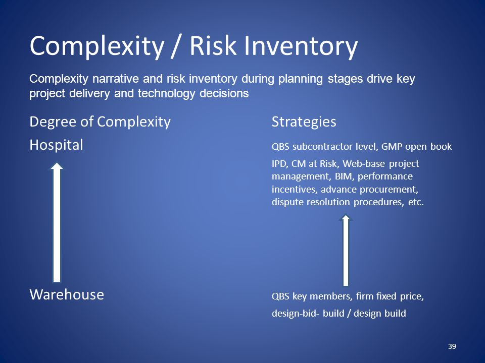 Complexity / Risk Inventory Degree of ComplexityStrategies Hospital QBS subcontractor level, GMP open book IPD, CM at Risk, Web-base project management, BIM, performance incentives, advance procurement, dispute resolution procedures, etc.