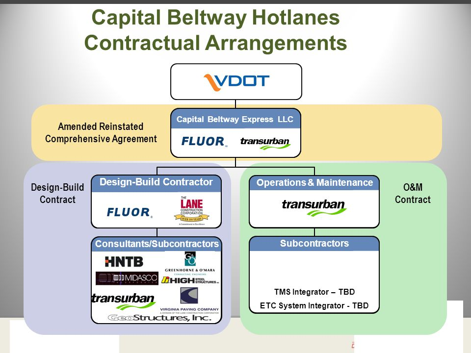 Capital Beltway Hotlanes Contractual Arrangements Capital Beltway Express LLC Design-Build Contractor Operations & Maintenance Consultants/Subcontractors Subcontractors TMS Integrator – TBD ETC System Integrator - TBD Amended Reinstated Comprehensive Agreement Design-Build Contract O&M Contract