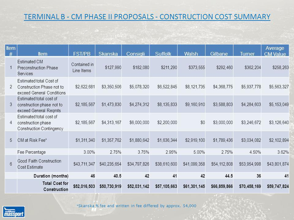 Item #ItemFST/PBSkanskaConsigliSuffolkWalshGilbaneTurner Average CM Value 1 Estimated CM Preconstruction Phase Services Contained in Line Items $127,990$182,080$211,290$373,555$292,460$362,204$258,263 2 Estimated total Cost of Construction Phase not to exceed General Conditions $2,622,681$3,350,506$5,078,320$6,522,845$8,121,735$4,368,775$5,937,778$5,563,327 3 Estimated total cost of construction phase not to exceed General Reqmts $2,185,567$1,473,830$4,274,312$8,135,833$9,160,910$3,588,803$4,284,603$5,153,049 4 Estimated total cost of construction phase Construction Contingency $2,185,567$4,313,167$6,000,000$2,200,000$0$3,000,000$3,246,672$3,126,640 5CM at Risk Fee*$1,311,340$1,357,762$1,880,642$1,636,344$2,919,100$1,789,436$3,034,082$2,102,894 Fee Percentage3.00%2.75%3.75%2.95%5.00%2.75%4.50%3.62% 6 Good Faith Construction Cost Estimate $43,711,347$40,235,654$34,797,826$38,610,600$41,099,358$54,112,808$53,954,998$43,801,874 Duration (months)4640.542414244.53641 Total Cost for Construction $52,016,503$50,730,919$52,031,142$57,105,663$61,301,145$66,859,866$70,458,169$59,747,824 TERMINAL B - CM PHASE II PROPOSALS - CONSTRUCTION COST SUMMARY *Skanska % fee and written in fee differed by approx.