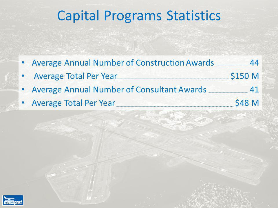 Average Annual Number of Construction Awards Average Total Per Year Average Annual Number of Consultant Awards Average Total Per Year Capital Programs Statistics 44 $150 M 41 $48 M