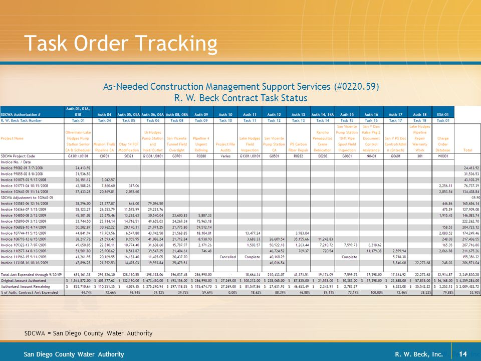 R. W. Beck, Inc. 14 Task Order Tracking San Diego County Water Authority As-Needed Construction Management Support Services (#0220.59) R. W. Beck Cont