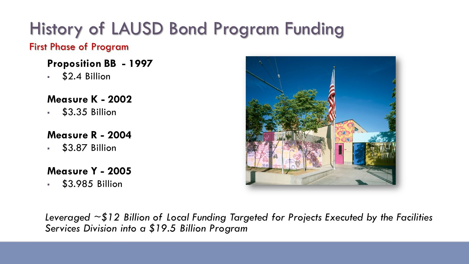 History of LAUSD Bond Program Funding First Phase of Program Proposition BB - 1997  $2.4 Billion Measure K - 2002  $3.35 Billion Measure R - 2004  $3.87 Billion Measure Y - 2005  $3.985 Billion Leveraged ~$12 Billion of Local Funding Targeted for Projects Executed by the Facilities Services Division into a $19.5 Billion Program