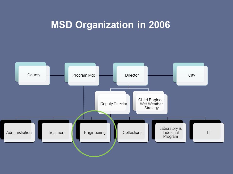 MSD Organization in 2006 DirectorDeputy DirectorAdministrationTreatmentEngineeringCollections Laboratory & Industrial Program IT Chief Engineer Wet We