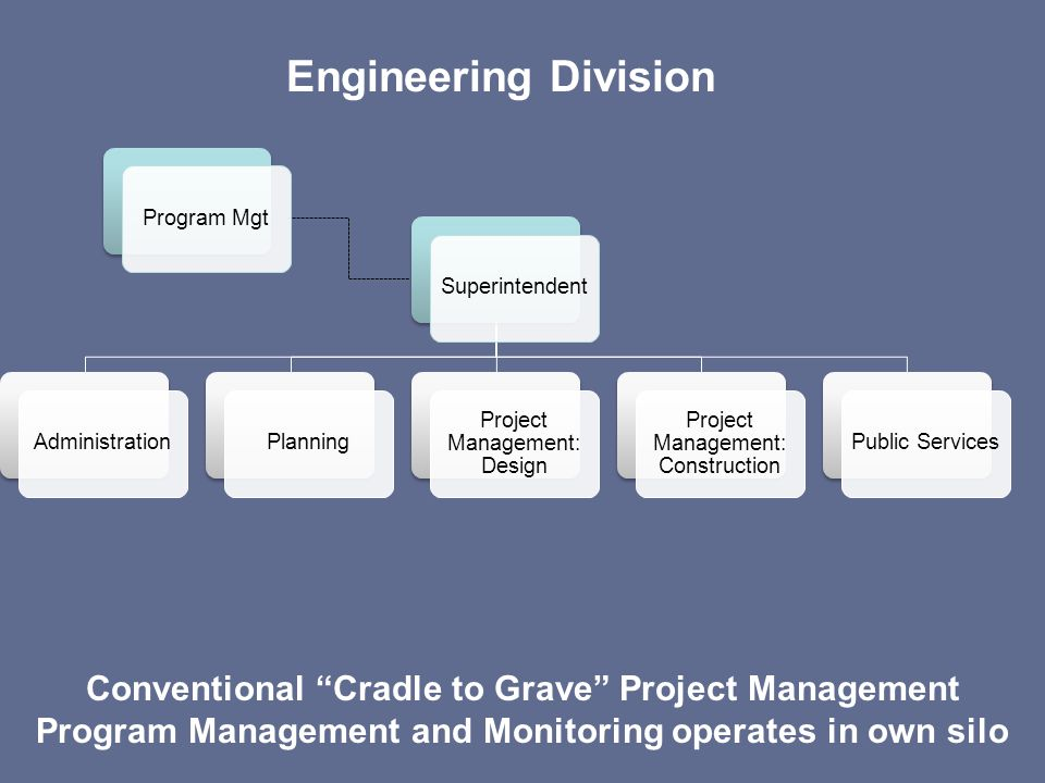 Engineering Division SuperintendentAdministrationPlanning Project Management: Design Project Management: Construction Public Services Program Mgt Conv