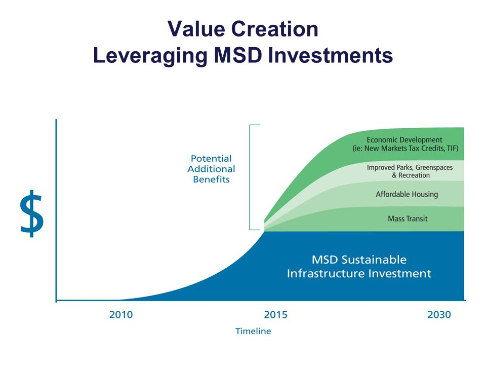 Value Creation Leveraging MSD Investments