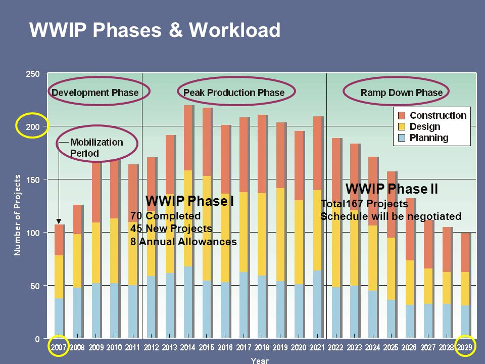 WWIP Phases & Workload WWIP Phase I 70 Completed 45 New Projects 8 Annual Allowances WWIP Phase II Total167 Projects Schedule will be negotiated