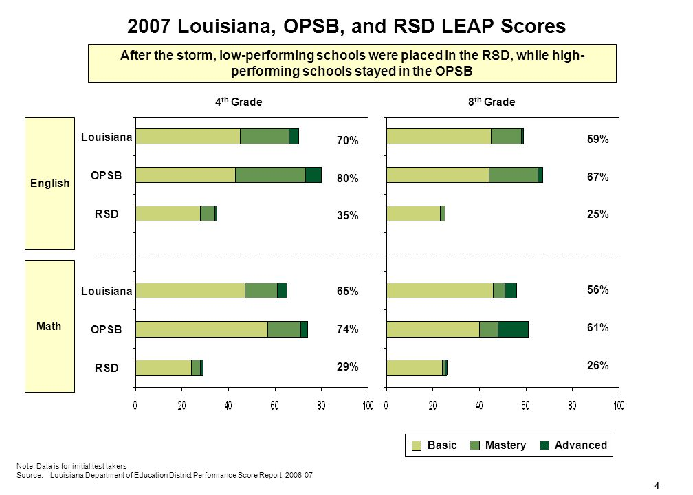 - 4 - English Note: Data is for initial test takers Source:Louisiana Department of Education District Performance Score Report, 2006-07 2007 Louisiana, OPSB, and RSD LEAP Scores 4 th Grade BasicMasteryAdvanced Math RSD OPSB Louisiana 8 th Grade RSD OPSB Louisiana 70% 80% 35% 65% 74% 29% 59% 67% 25% 56% 61% 26% After the storm, low-performing schools were placed in the RSD, while high- performing schools stayed in the OPSB