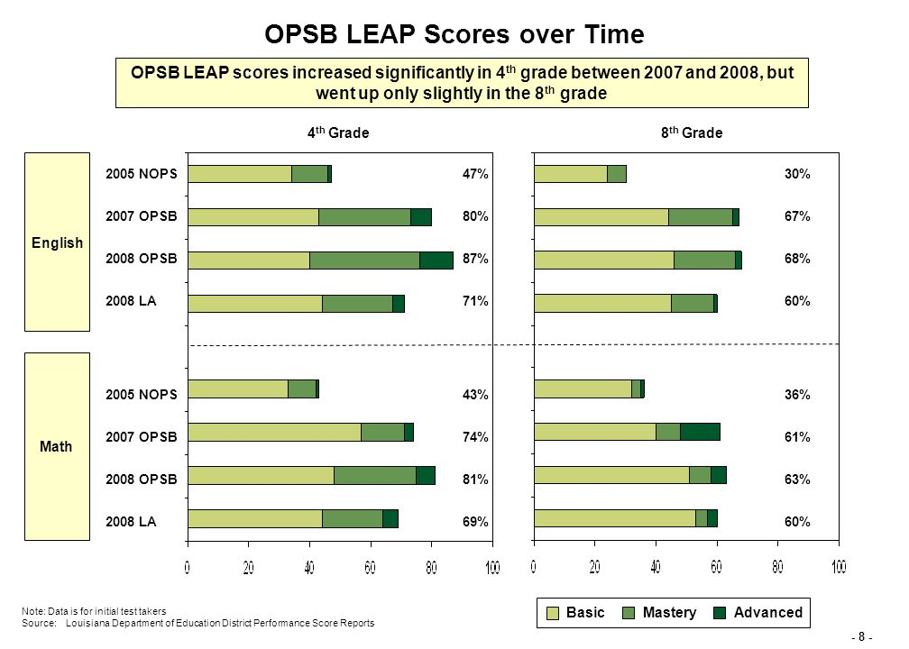 - 8 - English Note: Data is for initial test takers Source:Louisiana Department of Education District Performance Score Reports OPSB LEAP Scores over Time 4 th Grade BasicMasteryAdvanced Math 8 th Grade 2005 NOPS 2007 OPSB 2008 OPSB 2008 LA 2005 NOPS 2007 OPSB 2008 OPSB 2008 LA 47% 80% 87% 71% 43% 74% 81% 69% 30% 67% 68% 60% 36% 61% 63% 60% OPSB LEAP scores increased significantly in 4 th grade between 2007 and 2008, but went up only slightly in the 8 th grade