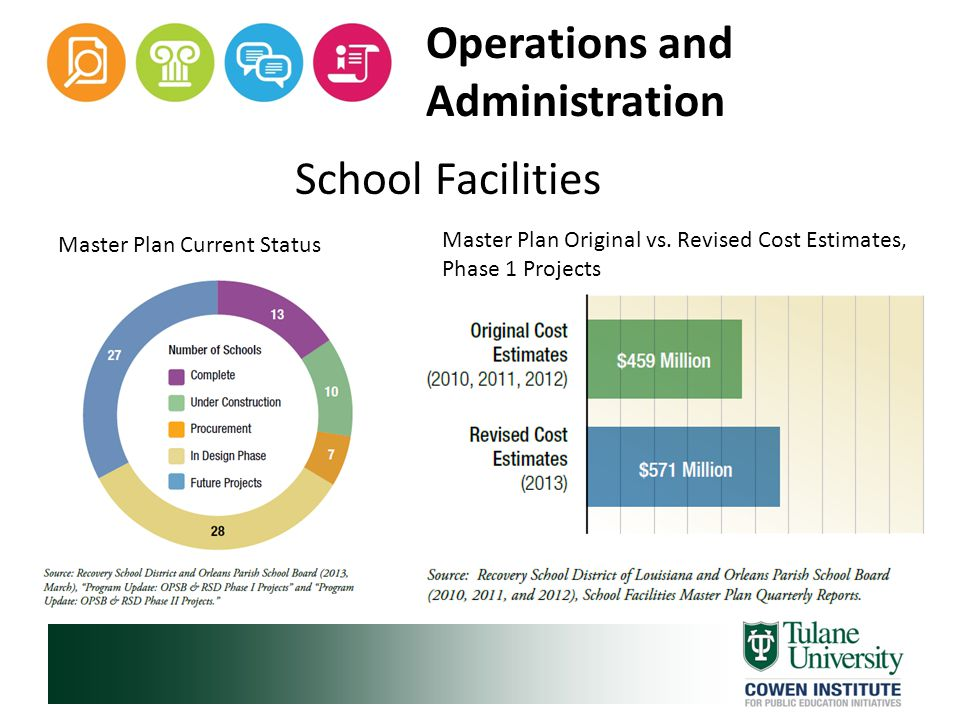 Operations and Administration School Facilities Master Plan Original vs.