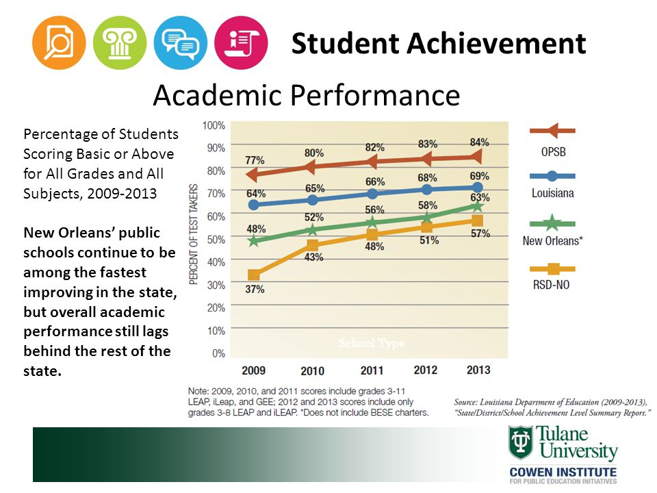 Student Achievement Academic Performance Percentage of Students Scoring Basic or Above for All Grades and All Subjects, 2009-2013 New Orleans' public schools continue to be among the fastest improving in the state, but overall academic performance still lags behind the rest of the state.