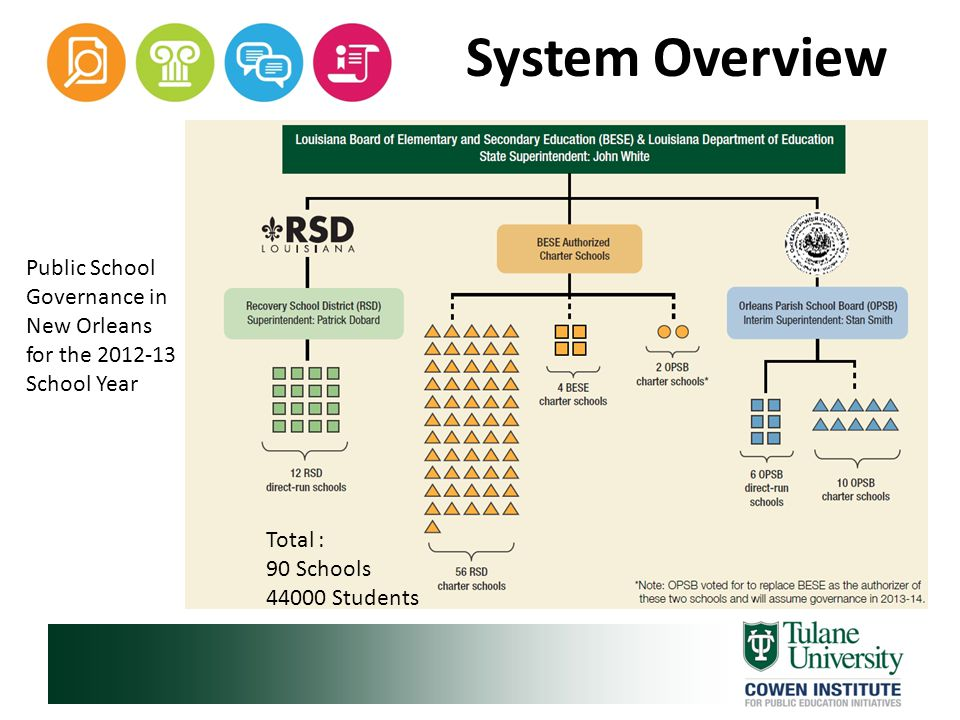 System Overview The school and school operator landscape in New Orleans is continually evolving as RSD closes and transforms low-performing schools and OPSB opens new charter schools.