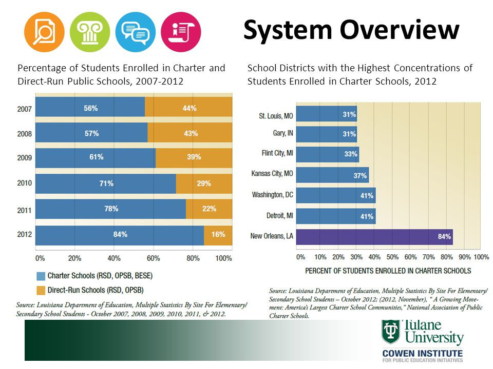 System Overview School Enrollment by Charter Network Charter school networks, which operate two or more charter schools, play an increasingly large role in the public school landscape in New Orleans.