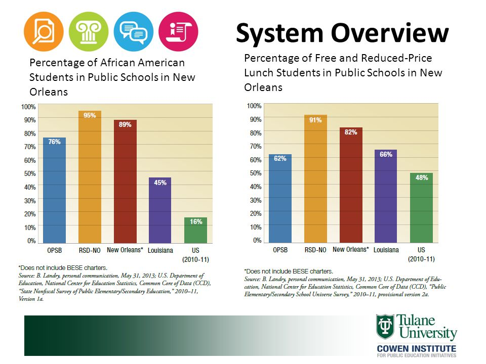 System Overview Operations and Administration Student Achievement Successes and Challenges
