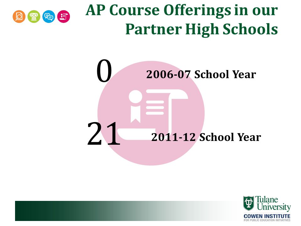 AP Course Offerings in our Partner High Schools 2006-07 School Year 2011-12 School Year 0 21