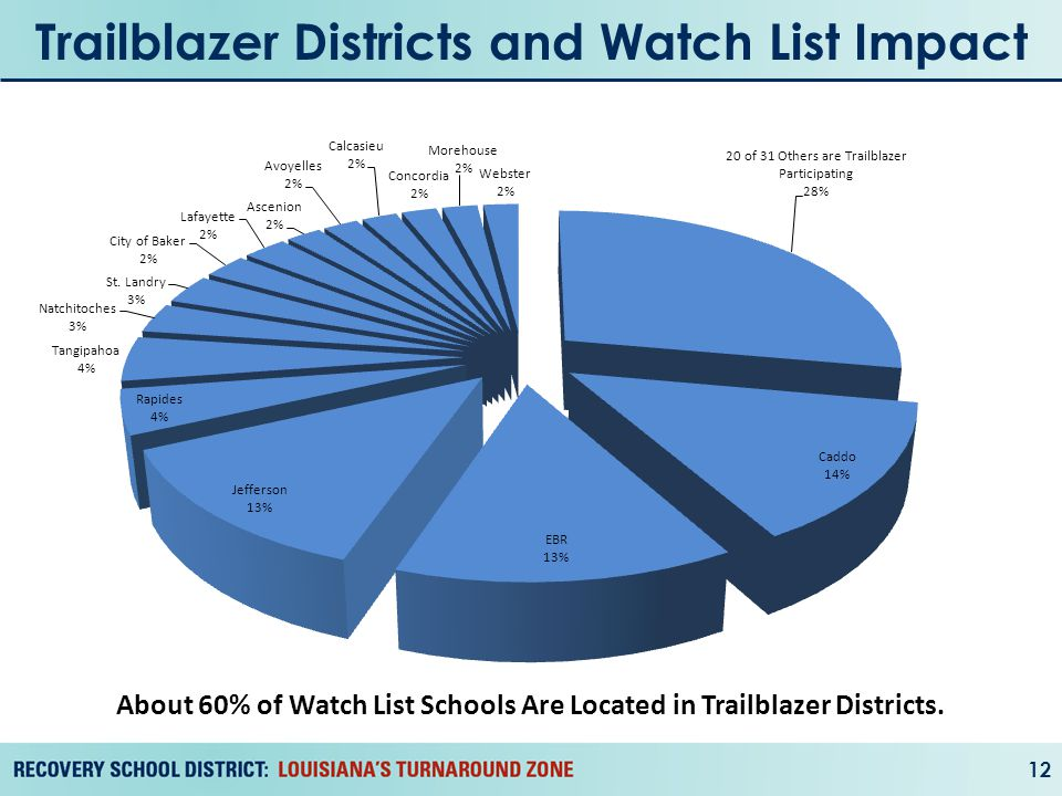 Trailblazer Districts and Watch List Impact 12 About 60% of Watch List Schools Are Located in Trailblazer Districts.