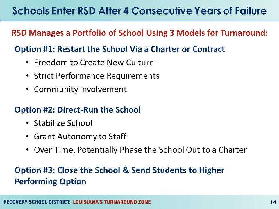 Schools Enter RSD After 4 Consecutive Years of Failure 14 Option #1: Restart the School Via a Charter or Contract Freedom to Create New Culture Strict Performance Requirements Community Involvement Option #2: Direct-Run the School Stabilize School Grant Autonomy to Staff Over Time, Potentially Phase the School Out to a Charter Option #3: Close the School & Send Students to Higher Performing Option RSD Manages a Portfolio of School Using 3 Models for Turnaround: