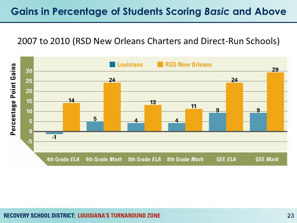 Gains in Percentage of Students Scoring Basic and Above 23 2007 to 2010 (RSD New Orleans Charters and Direct-Run Schools)