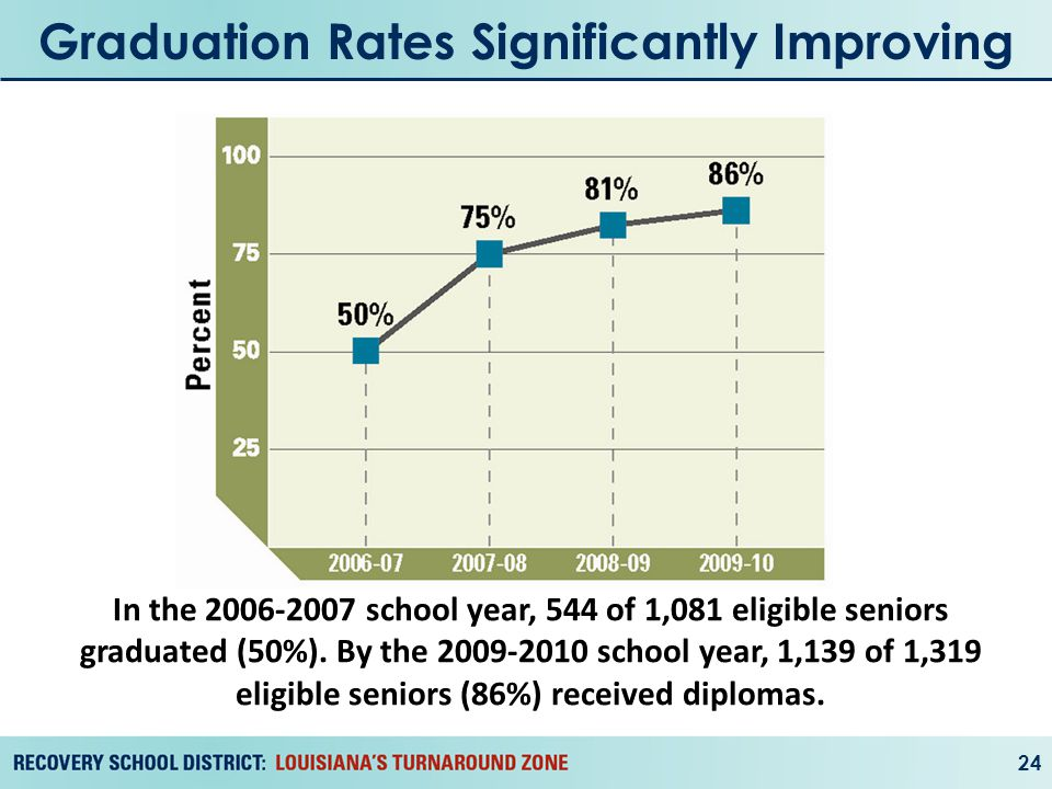Graduation Rates Significantly Improving 24 In the 2006-2007 school year, 544 of 1,081 eligible seniors graduated (50%).