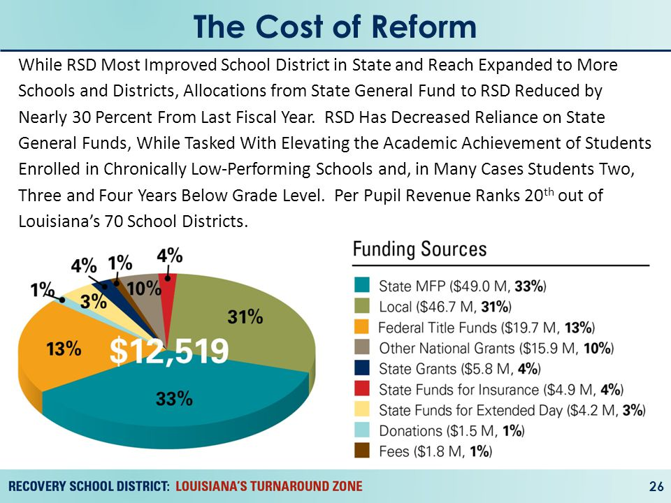 The Cost of Reform 26 While RSD Most Improved School District in State and Reach Expanded to More Schools and Districts, Allocations from State General Fund to RSD Reduced by Nearly 30 Percent From Last Fiscal Year.