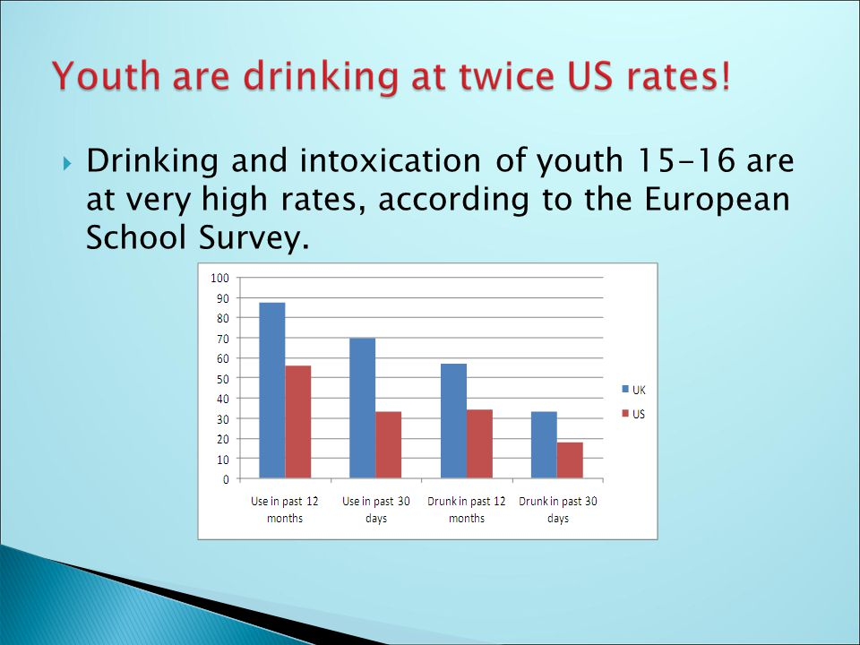  Drinking and intoxication of youth 15-16 are at very high rates, according to the European School Survey.