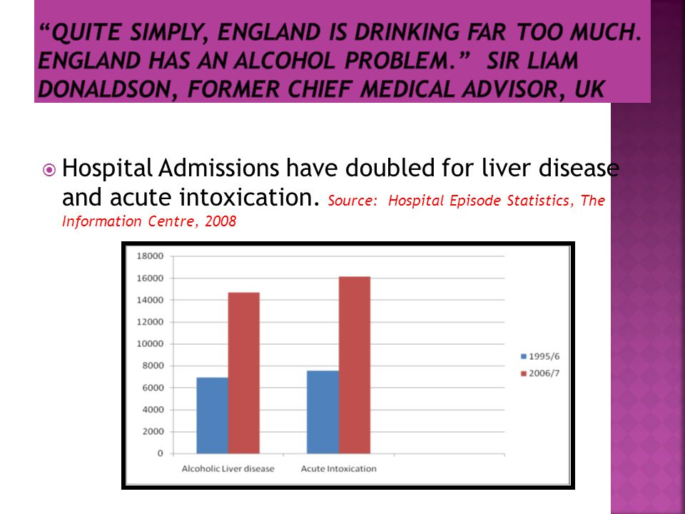  Hospital Admissions have doubled for liver disease and acute intoxication.