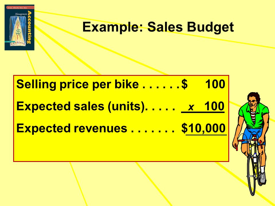 Example: Sales Budget Selling price per bike......$ 100 Expected sales (units)..... x 100 Expected revenues.......$10,000 Selling price per bike......