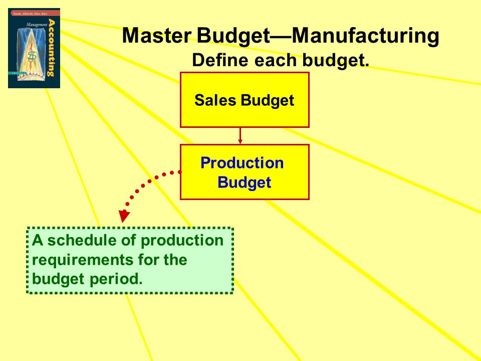 Sales Budget Production Budget Master Budget—Manufacturing Define each budget. A schedule of production requirements for the budget period. A schedule