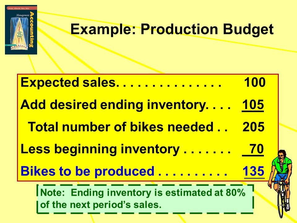 Example: Production Budget Expected sales............... 100 Add desired ending inventory.... 105 Total number of bikes needed.. 205 Less beginning in