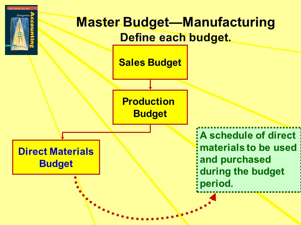 Sales Budget Production Budget Direct Materials Budget Master Budget—Manufacturing Define each budget. A schedule of direct materials to be used and p