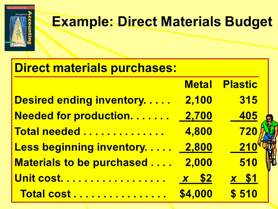 Example: Direct Materials Budget Direct materials purchases: MetalPlastic Desired ending inventory.....2,100315 Needed for production....... 2,700 405
