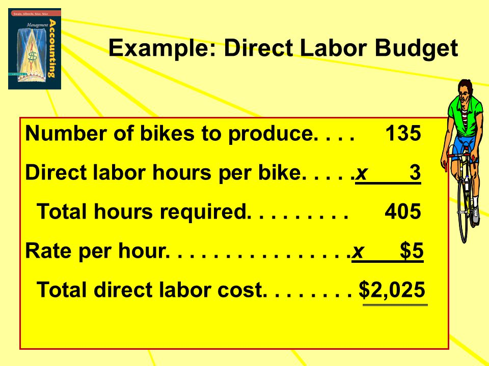Example: Direct Labor Budget Number of bikes to produce.... 135 Direct labor hours per bike.....x 3 Total hours required......... 405 Rate per hour...