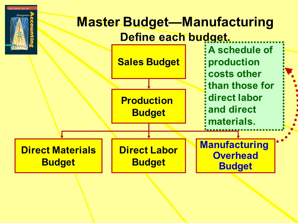 Sales Budget Production Budget Direct Materials Budget Direct Labor Budget Manufacturing Overhead Budget Master Budget—Manufacturing Define each budge