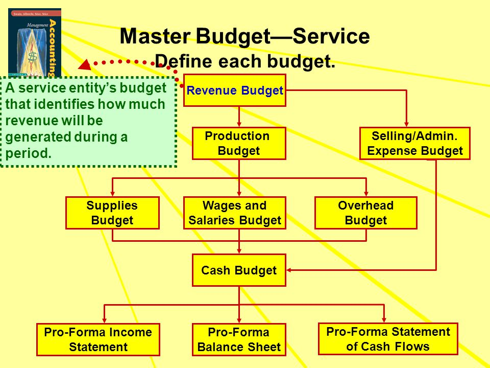 Master Budget—Service Define each budget. Pro-Forma Income Statement Revenue Budget Wages and Salaries Budget Production Budget Cash Budget Pro-Forma