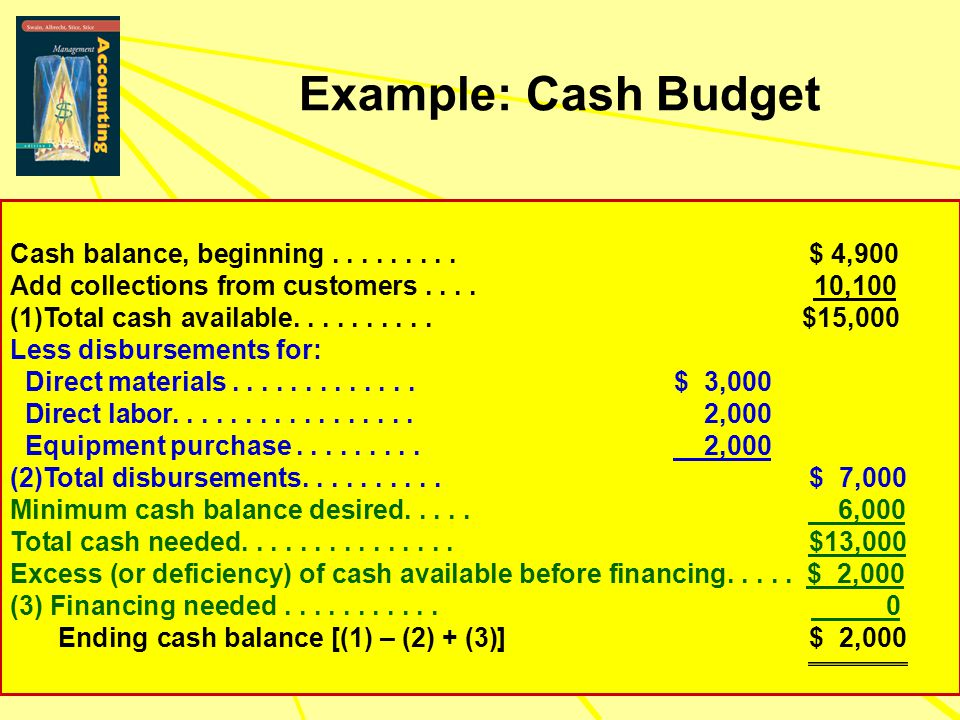 Example: Cash Budget Cash balance, beginning......... $ 4,900 Add collections from customers.... 10,100 (1)Total cash available.......... $15,000 Less