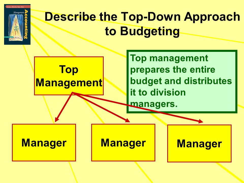 Describe the Top-Down Approach to Budgeting Top Management Manager Top management prepares the entire budget and distributes it to division managers.