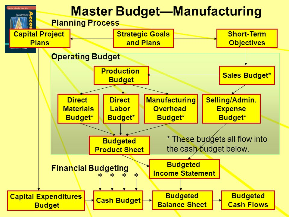 Master Budget—Manufacturing Sales Budget* Selling/Admin. Expense Budget* Production Budget Direct Labor Budget* Manufacturing Overhead Budget* Direct
