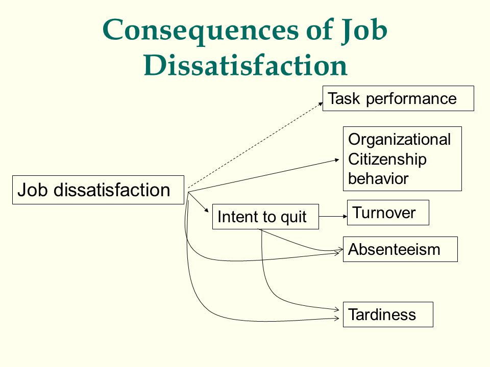 Consequences of Job Dissatisfaction Job dissatisfaction Intent to quit Turnover Organizational Citizenship behavior Absenteeism Tardiness Task perform