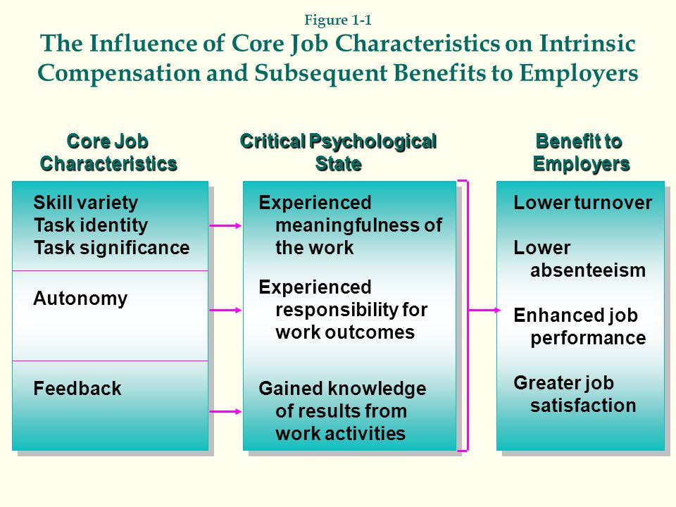Figure 1-1 The Influence of Core Job Characteristics on Intrinsic Compensation and Subsequent Benefits to Employers Skill variety Task identity Task significance Core Job Characteristics Autonomy Feedback Experienced meaningfulness of the work Critical Psychological State Lower turnover Lower absenteeism Enhanced job performance Greater job satisfaction Benefit to Employers Experienced responsibility for work outcomes Gained knowledge of results from work activities