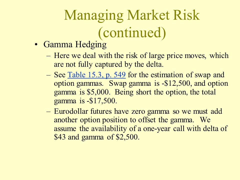 Managing Market Risk (continued) Gamma Hedging –Here we deal with the risk of large price moves, which are not fully captured by the delta. –See Table