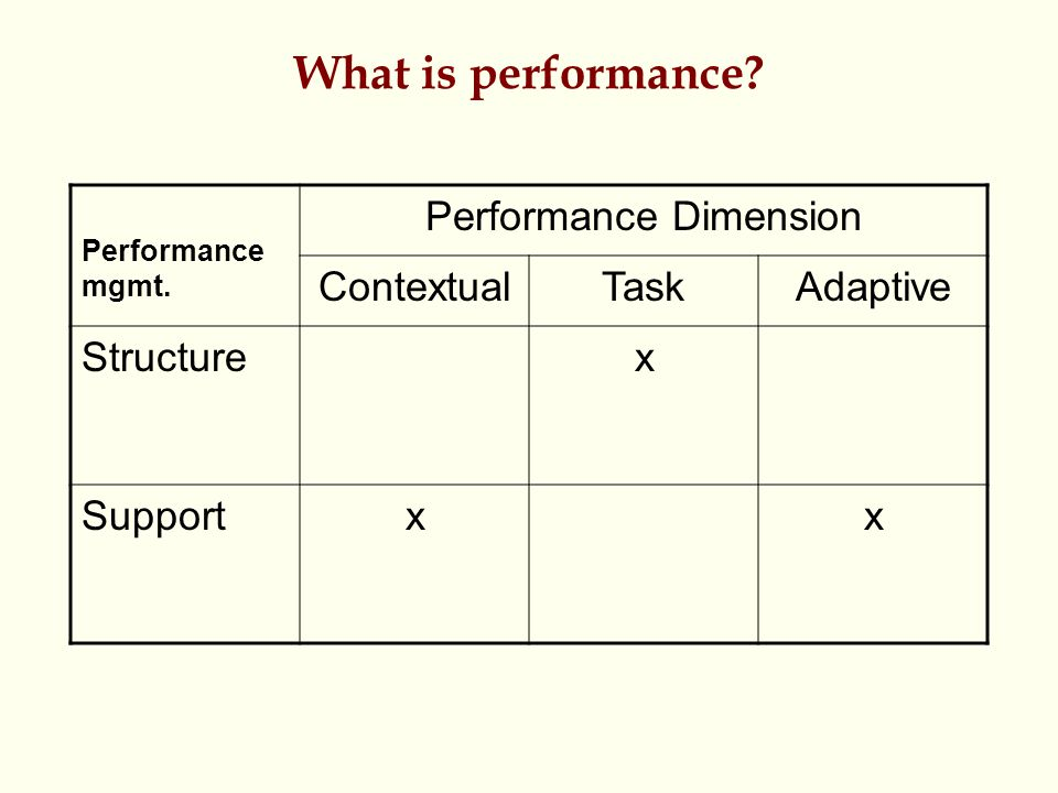 What is performance? Performance mgmt. Performance Dimension ContextualTaskAdaptive Structurex Supportxx