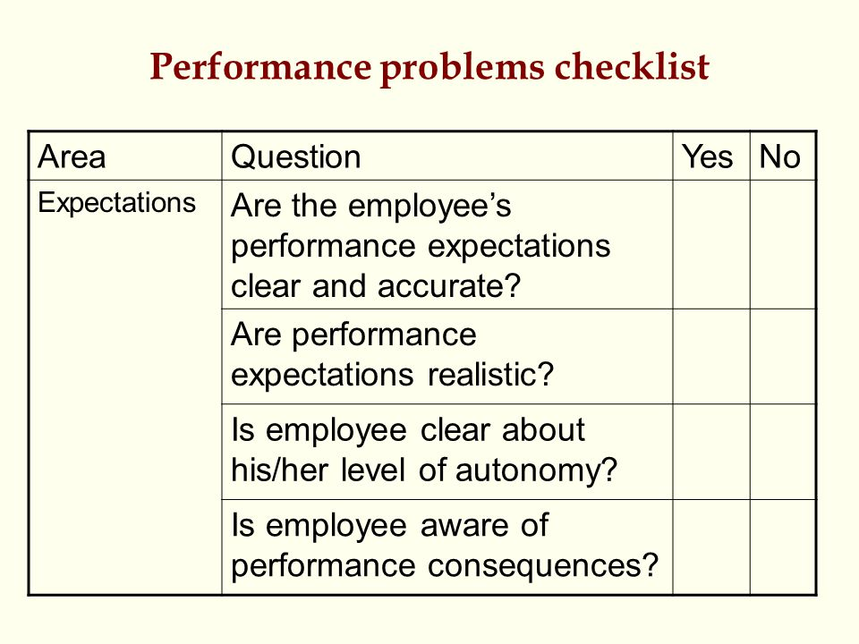 Performance problems checklist AreaQuestionYesNo Expectations Are the employee's performance expectations clear and accurate? Are performance expectat
