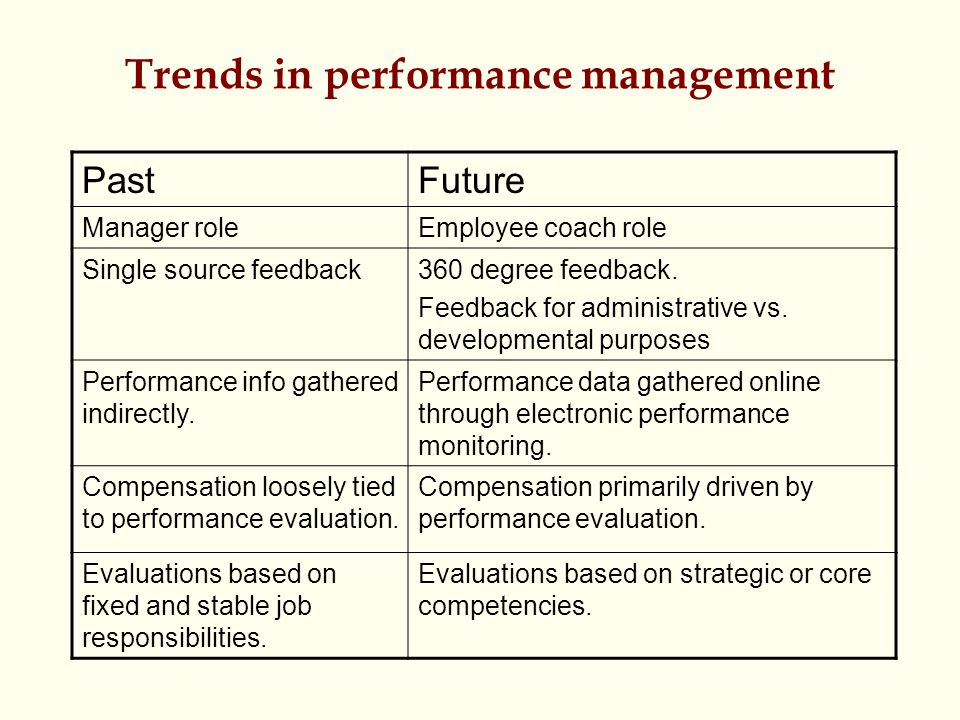 Trends in performance management PastFuture Manager roleEmployee coach role Single source feedback360 degree feedback. Feedback for administrative vs.