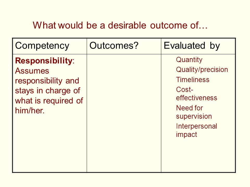 What would be a desirable outcome of… CompetencyOutcomes?Evaluated by Responsibility: Assumes responsibility and stays in charge of what is required o