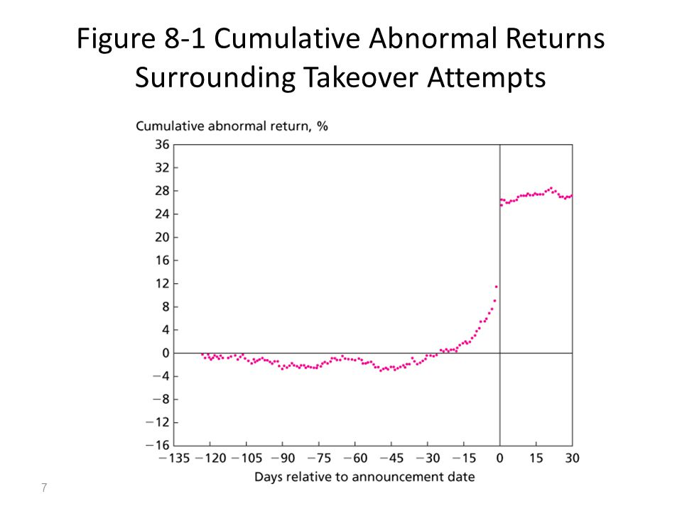 7 Figure 8-1 Cumulative Abnormal Returns Surrounding Takeover Attempts