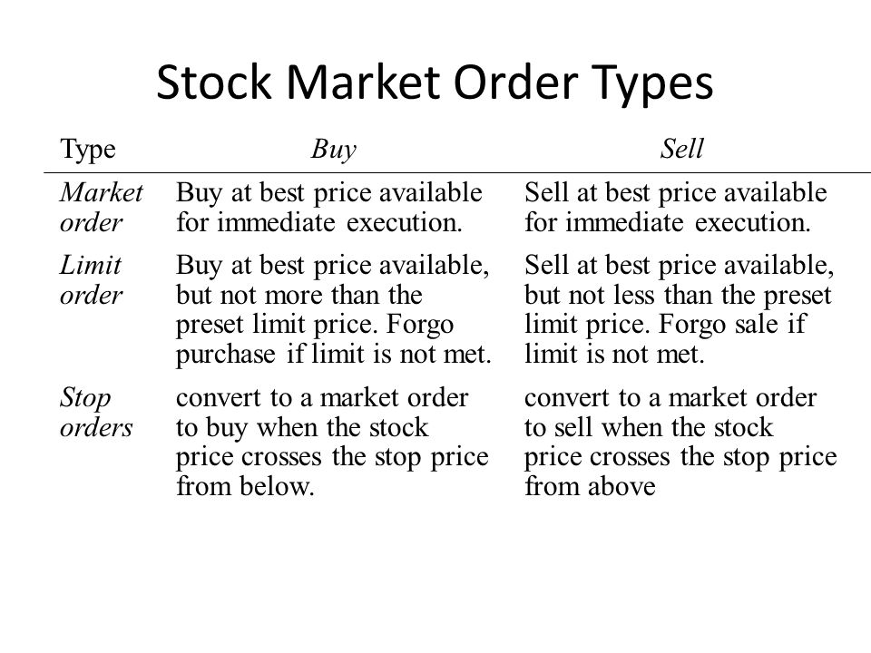 Stock Market Order Types Limit order Buy at best price available, but not more than the preset limit price. Forgo purchase if limit is not met. Sell a