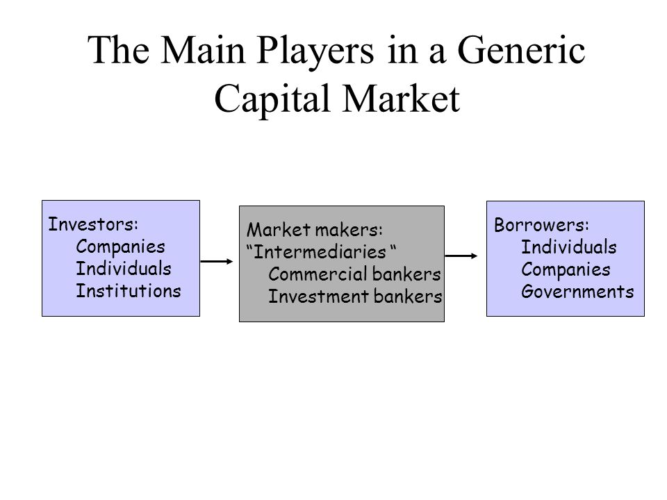 The Main Players in a Generic Capital Market Investors: Companies Individuals Institutions Market makers: Intermediaries Commercial bankers Investment bankers Borrowers: Individuals Companies Governments 11-2