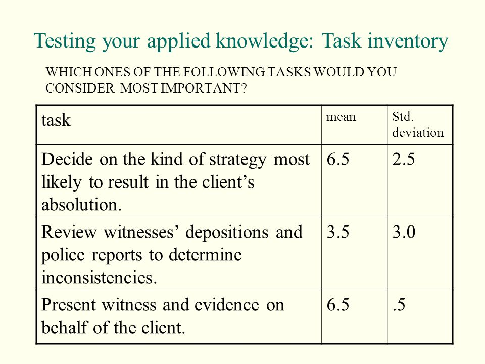 WHICH ONES OF THE FOLLOWING TASKS WOULD YOU CONSIDER MOST IMPORTANT? task meanStd. deviation Decide on the kind of strategy most likely to result in t